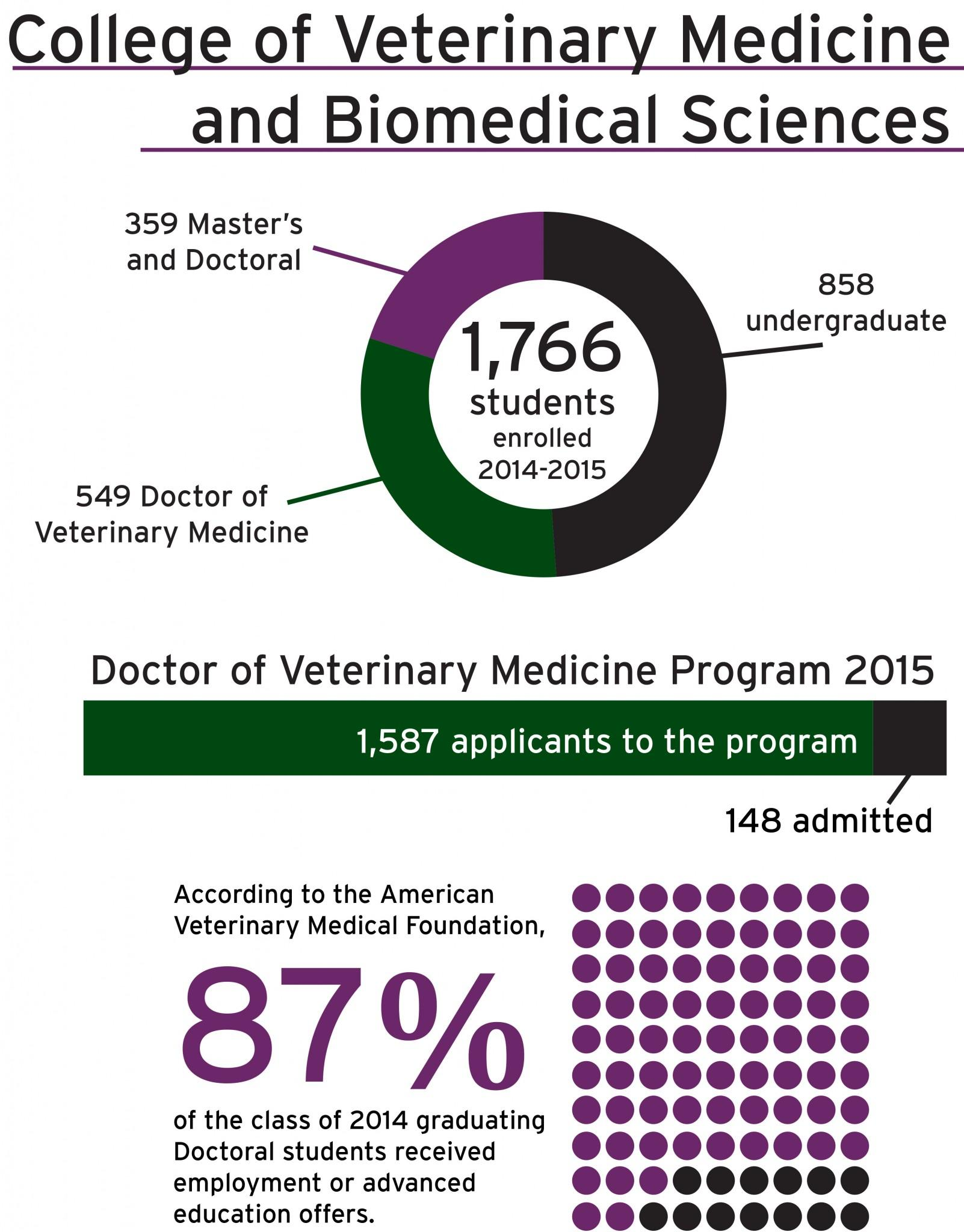 By the numbers: College of Veterinary Medicine and