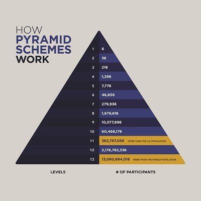 Vasser: Quick college jobs are often pyramid schemes - The