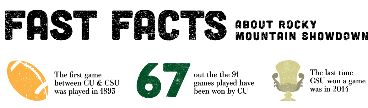 Fast facts about the Rocky Mountain Showdown graphic